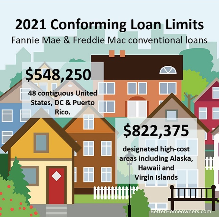 2021 Comforming Loan Limits Inforgrapghic-- call Lorna for more information.