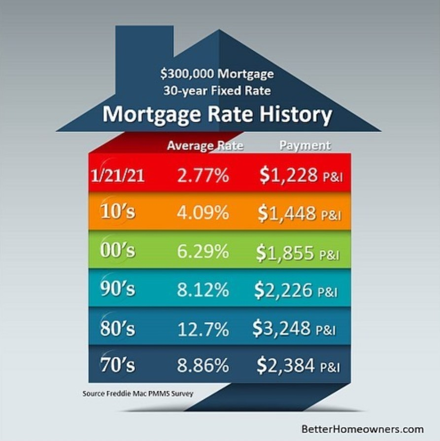 Historical Mortgage Rate DAta over the last 50 years graphic. For help reading the data on this grapghic please call Lorna Moodie.